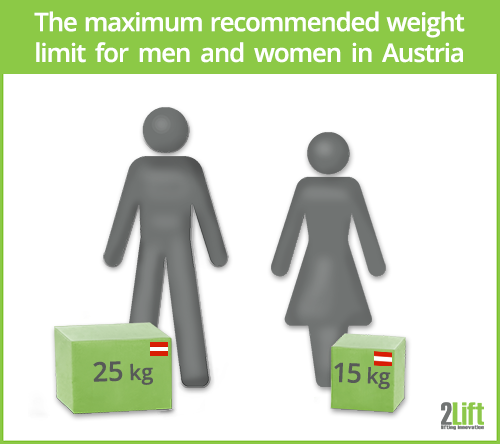 Manual handling: maximum weight limits for lifting in Austria