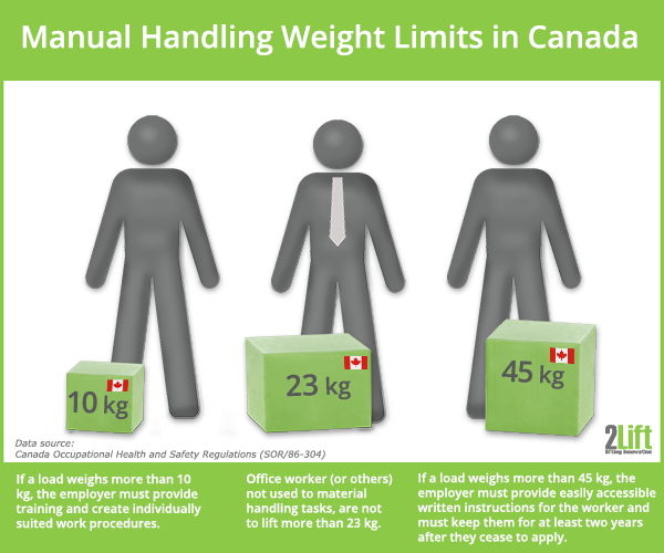Weight limits for lifting tasks (manual handling operations) in Canada.