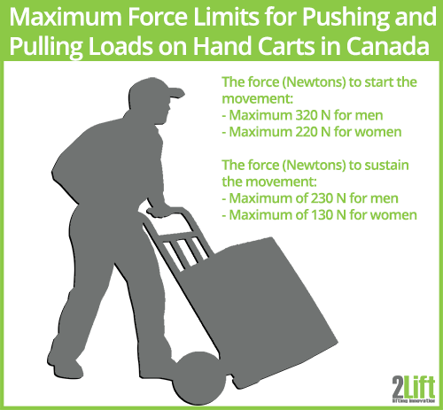 Maximum force limits for pushing and pulling loads on hand carts in Canada