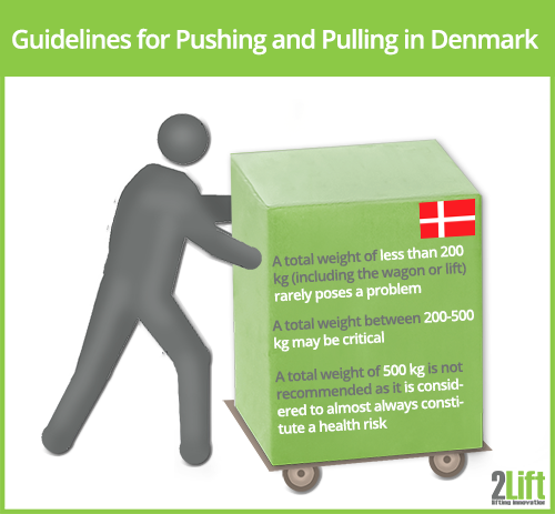 guidelines for pushing and pulling loads on wheels in Denmark.