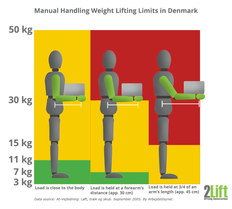 Manual handling weight lifting limits at work in Denmark