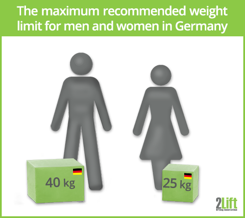 The maximum recommended weight limit for lifting tasks for men and women in Germany