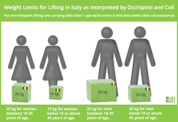 Manual weight lifting limits in Italy as interpreted by Occhipinti and Coll.