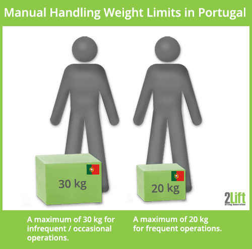 Maximum manual handling weight lifting limits in Portugal.
