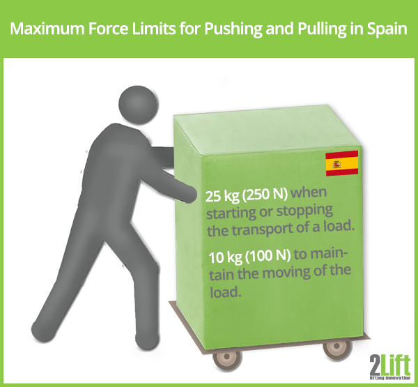 Manual handling regulations: Maximum force limits for pushing and pulling Spain.