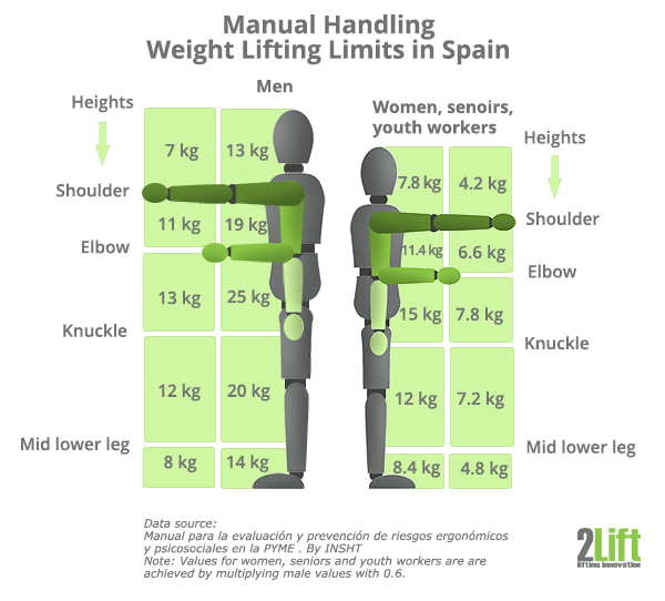 Maximum weight limits for lifting loads at work in Spain.