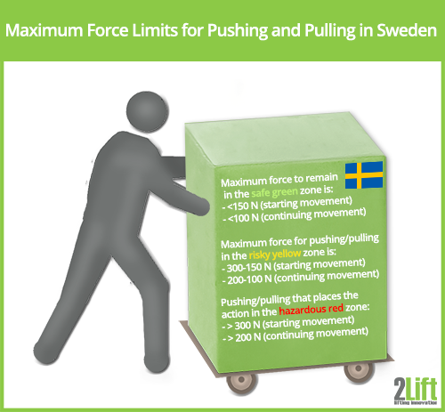 Pushing and pulling loads in Sweden.