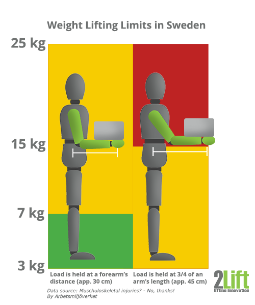 Manual handling weight lifting limits at work in Sweden.