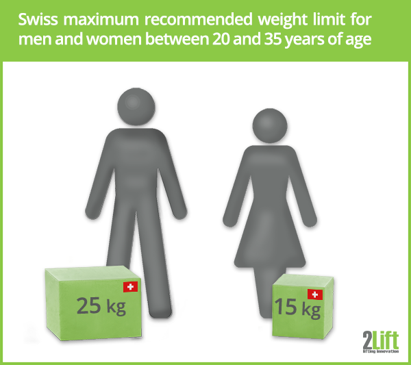 Swiss maximum recommended weight limit for men and women between 20 and 35 years of age.