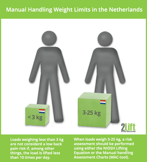 Ergonomic Tools Risk Assessments Manual Handling In The Netherlands
