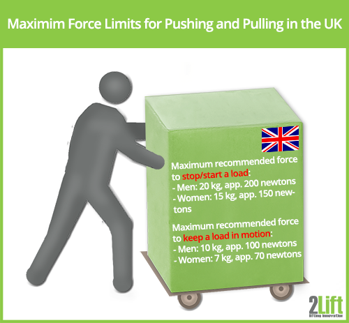Force limits for pushing and pulling loads in the UK.