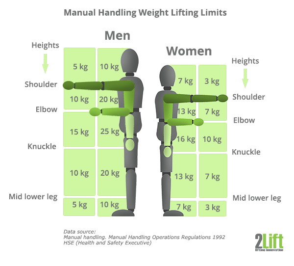 Model of weight limits for lifting at work in Ireland.